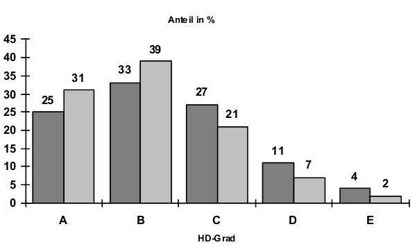 Abb. 6: HD-Verteilung von 3749 Hunden der Jahre 1991-1994 (dunkel) und von 7394 Hunden der Jahre 1995-2000 (hell) in %